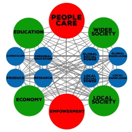Plan View - Social Permaculture Empowerment Model