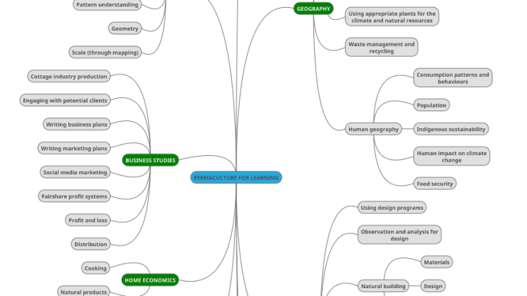 Permaculture_Cross_Curricular_Mindmap
