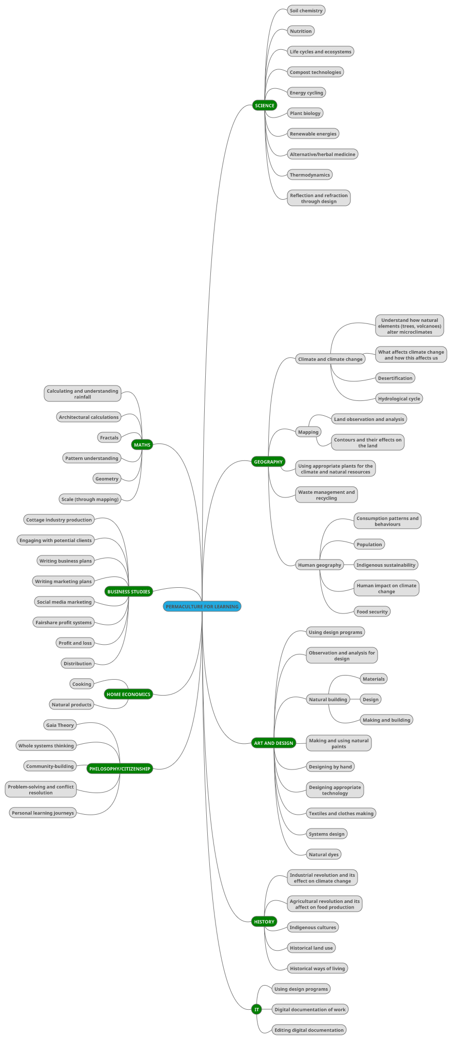 Permaculture_Education_Mindmap