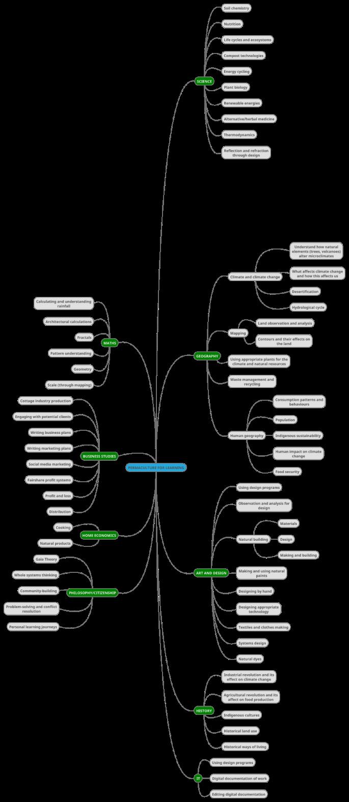 Permaculture_Education_Mindmap