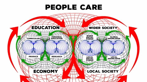 Section View - Social Permaculture Empowerment Model