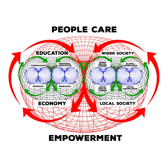 people+care+to+empowerment+social+permaculture